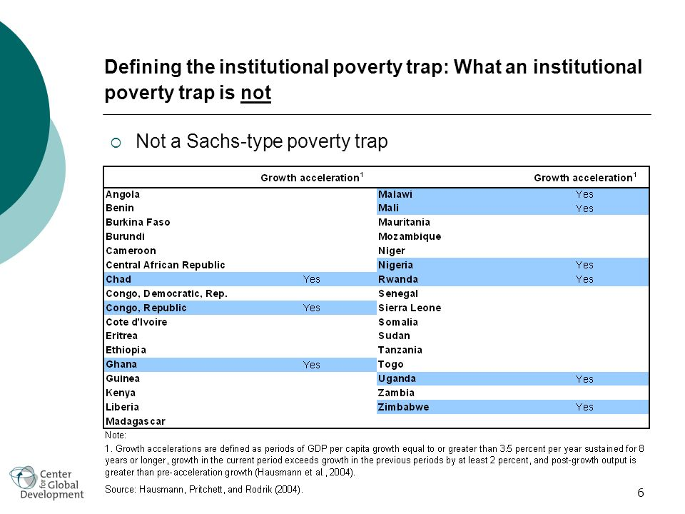 6 Defining the institutional poverty trap: What an institutional poverty trap is not Not a Sachs-type poverty trap