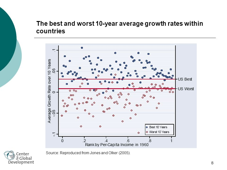 8 The best and worst 10-year average growth rates within countries Source: Reproduced from Jones and Olker (2005).