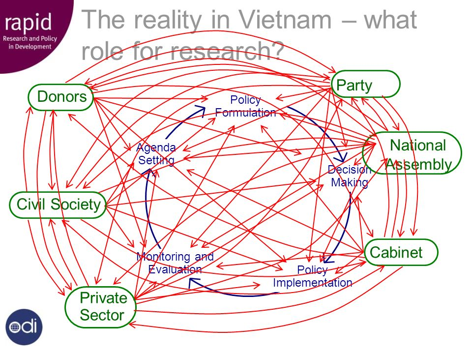 Monitoring and Evaluation Agenda Setting Decision Making Policy Implementation Policy Formulation The reality in Vietnam – what role for research.