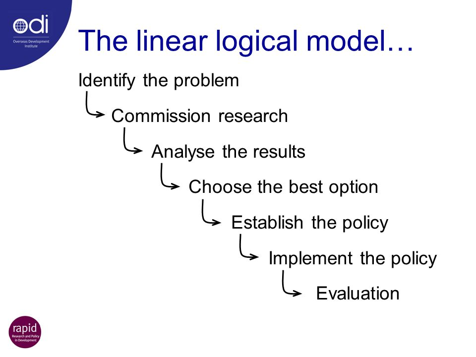 The linear logical model… Identify the problem Commission research Analyse the results Choose the best option Establish the policy Implement the polic