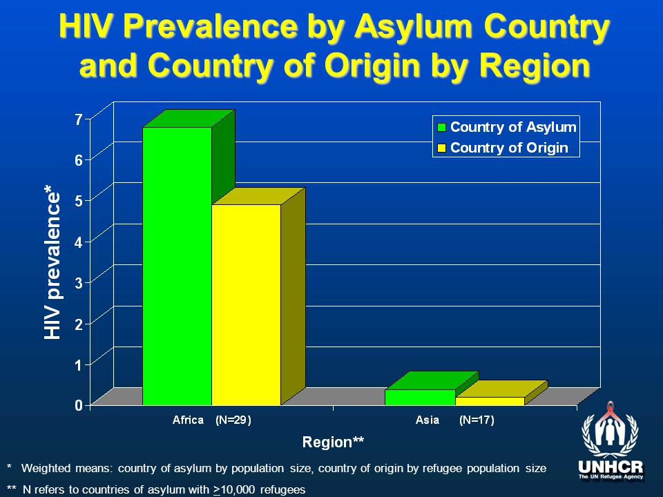HIV Prevalence by Asylum Country and Country of Origin by Region * Weighted means: country of asylum by population size, country of origin by refugee