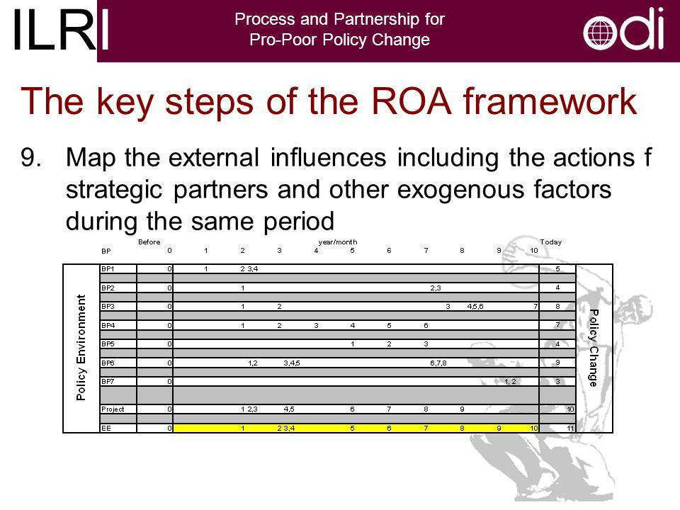 ILRI Process and Partnership for Pro-Poor Policy Change The key steps of the ROA framework 9.Map the external influences including the actions f strategic partners and other exogenous factors during the same period