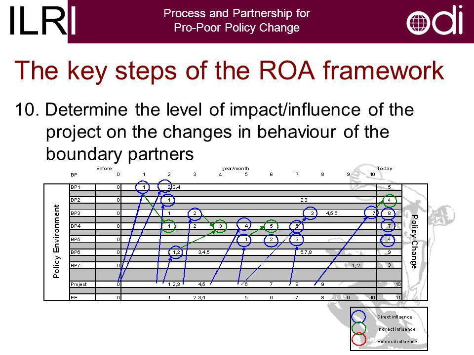 ILRI Process and Partnership for Pro-Poor Policy Change The key steps of the ROA framework 10.