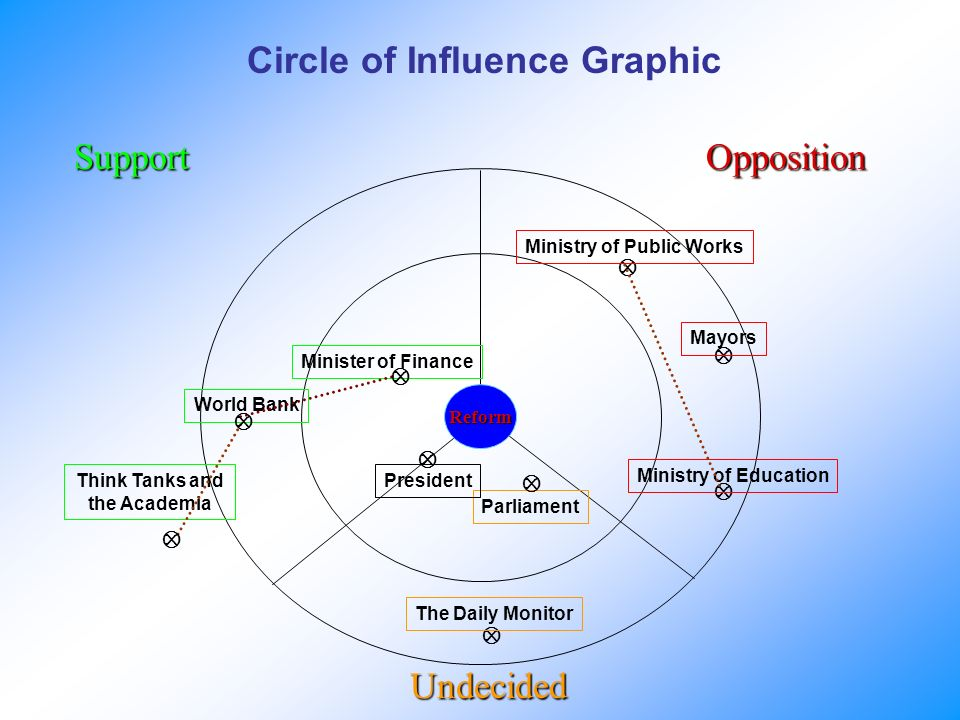 Circle of Influence Graphic Reform SupportOpposition Undecided Minister of Finance Parliament World Bank Think Tanks and the Academia Ministry of Education President Ministry of Public Works Mayors The Daily Monitor