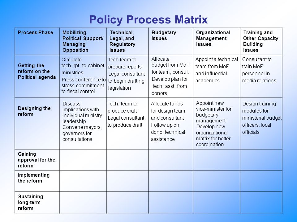 Policy Process Matrix Process PhaseMobilizing Political Support/ Managing Opposition Technical, Legal, and Regulatory Issues Budgetary Issues Organiza