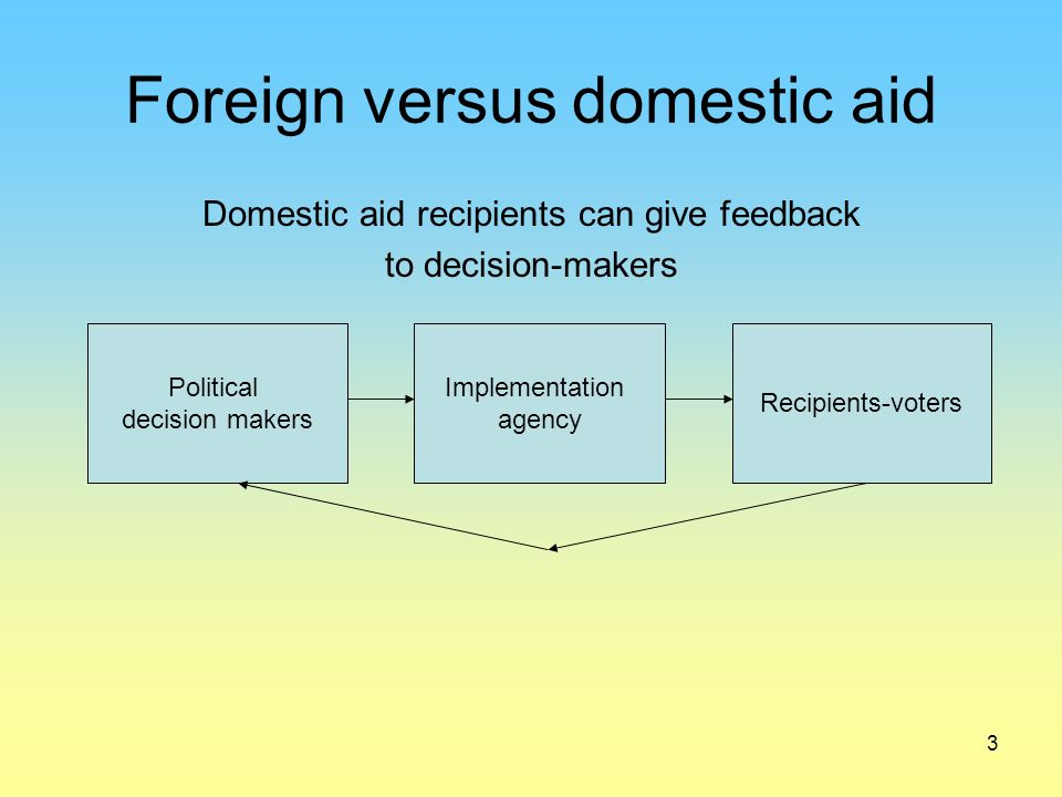 3 Foreign versus domestic aid Domestic aid recipients can give feedback to decision-makers Political decision makers Implementation agency Recipients-voters