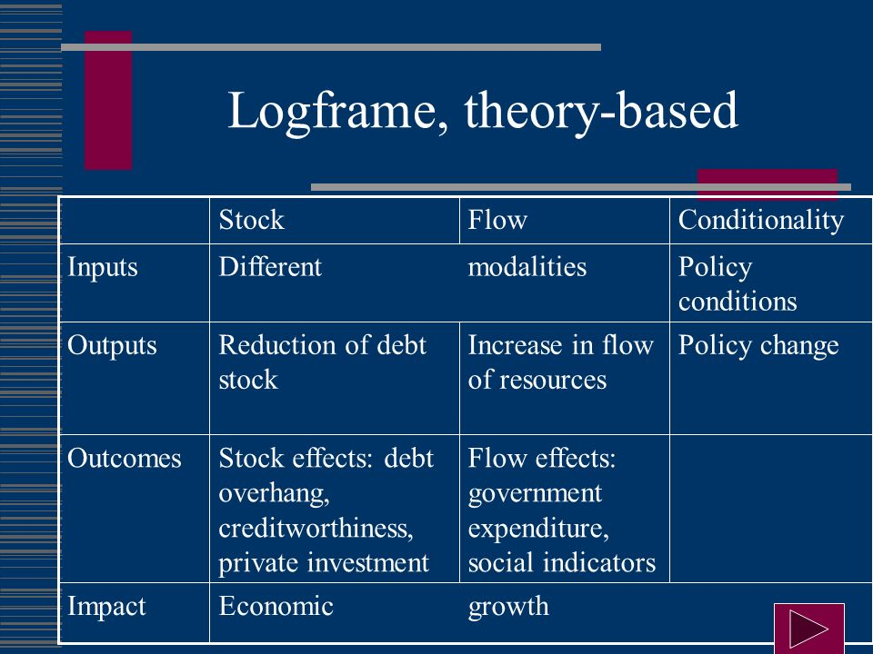 Logframe, theory-based growthEconomicImpact Flow effects: government expenditure, social indicators Stock effects: debt overhang, creditworthiness, private investment Outcomes Policy changeIncrease in flow of resources Reduction of debt stock Outputs Policy conditions modalitiesDifferentInputs ConditionalityFlowStock