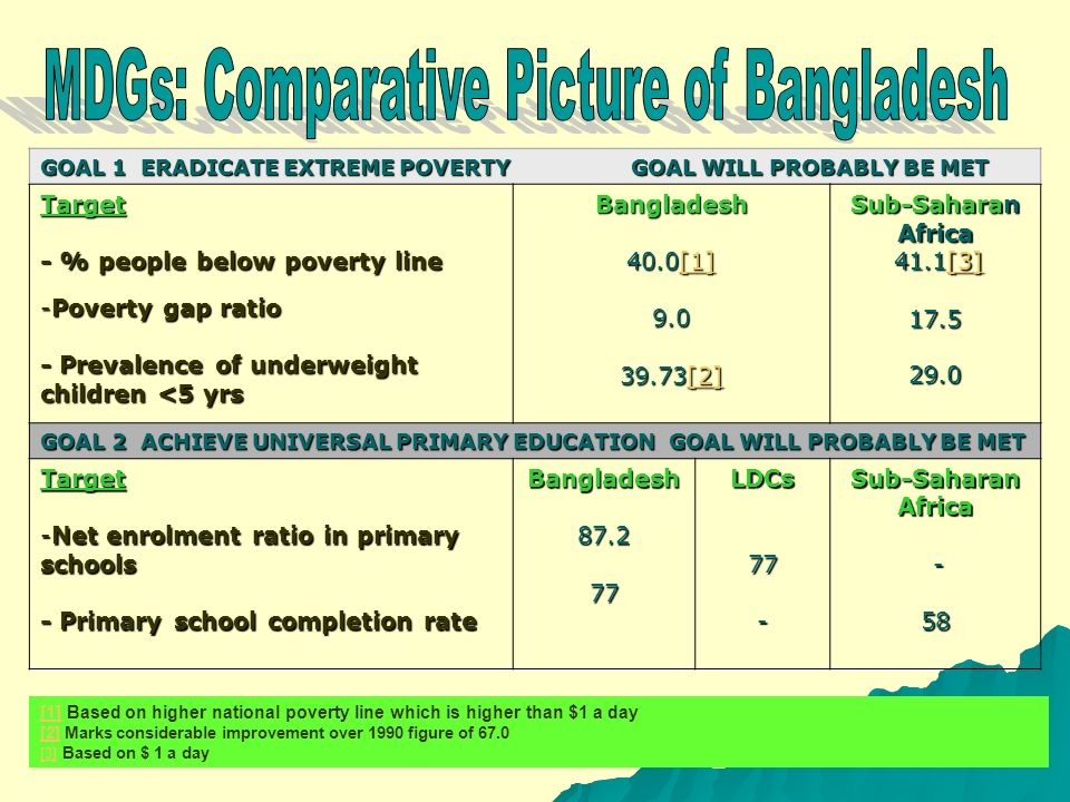 GOAL 1 ERADICATE EXTREME POVERTY GOAL WILL PROBABLY BE MET Target - % people below poverty line -Poverty gap ratio - Prevalence of underweight childre