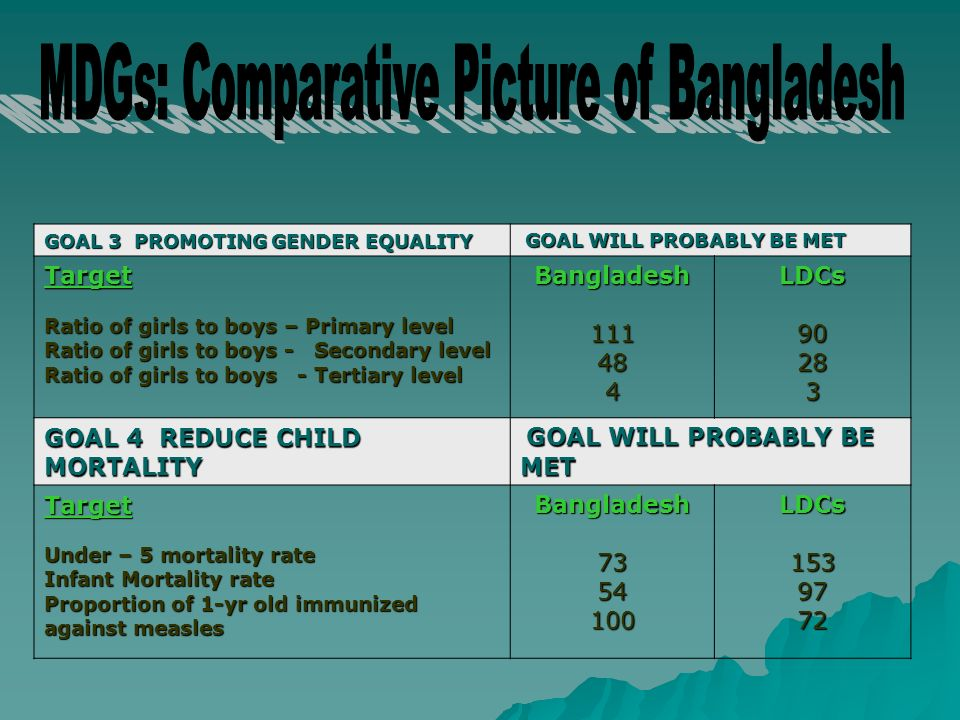 GOAL 3 PROMOTING GENDER EQUALITY GOAL WILL PROBABLY BE MET GOAL WILL PROBABLY BE METTarget Ratio of girls to boys – Primary level Ratio of girls to boys - Secondary level Ratio of girls to boys - Tertiary level Bangladesh111484LDCs90283 GOAL 4 REDUCE CHILD MORTALITY GOAL WILL PROBABLY BE MET GOAL WILL PROBABLY BE MET Target Under – 5 mortality rate Infant Mortality rate Proportion of 1-yr old immunized against measles Bangladesh7354100LDCs1539772