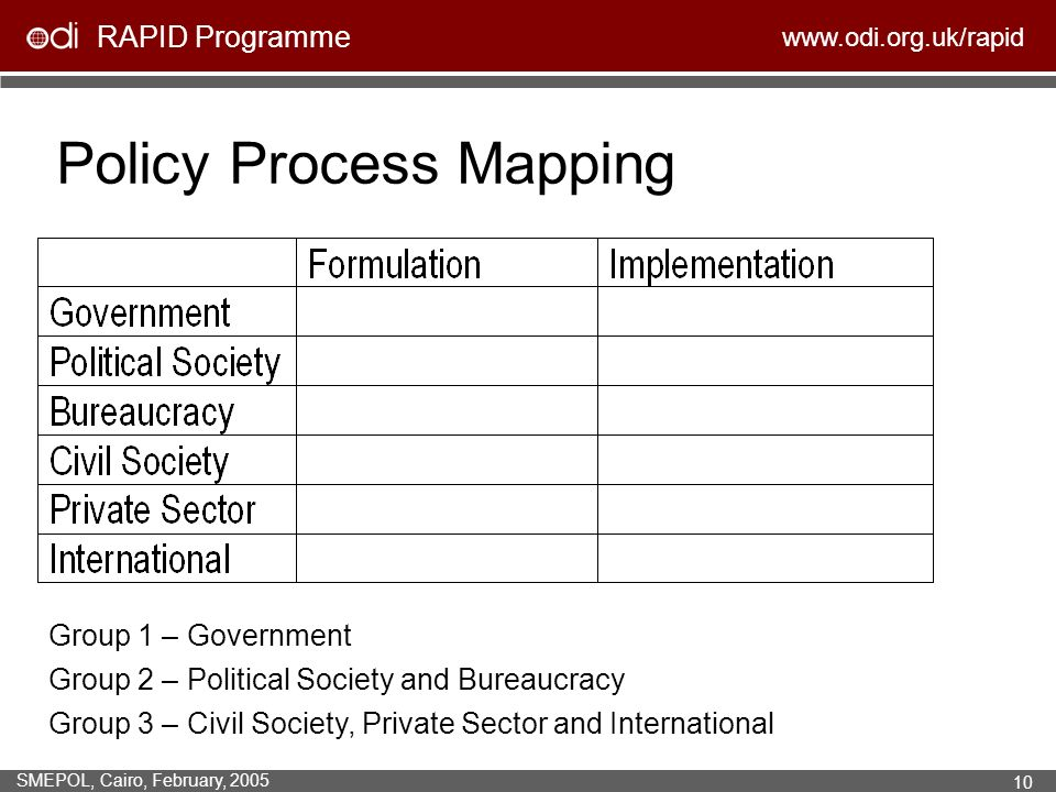 RAPID Programme www.odi.org.uk/rapid SMEPOL, Cairo, February, 2005 10 Policy Process Mapping Group 1 – Government Group 2 – Political Society and Bureaucracy Group 3 – Civil Society, Private Sector and International