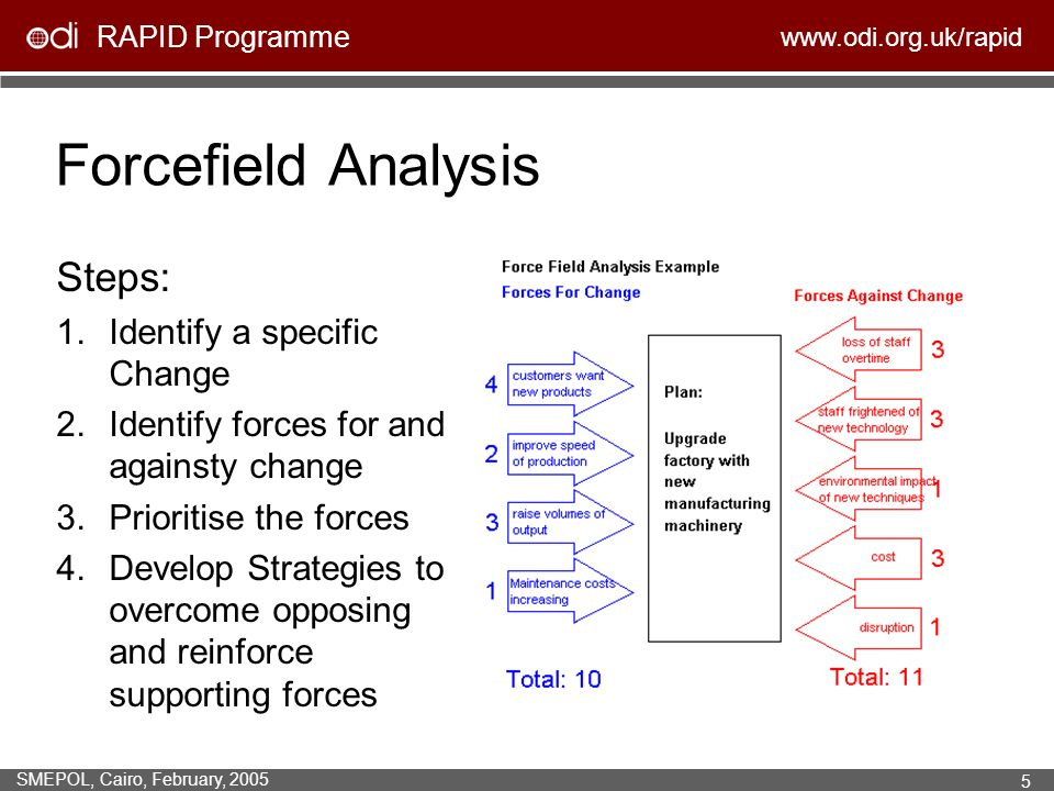 RAPID Programme www.odi.org.uk/rapid SMEPOL, Cairo, February, 2005 5 Forcefield Analysis Steps: 1.Identify a specific Change 2.Identify forces for and againsty change 3.Prioritise the forces 4.Develop Strategies to overcome opposing and reinforce supporting forces