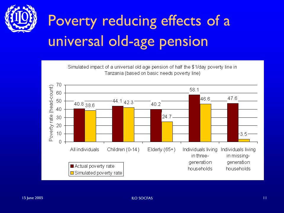 15 June 2005 ILO SOCFAS 11 Poverty reducing effects of a universal old-age pension
