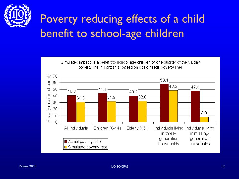 15 June 2005 ILO SOCFAS 12 Poverty reducing effects of a child benefit to school-age children