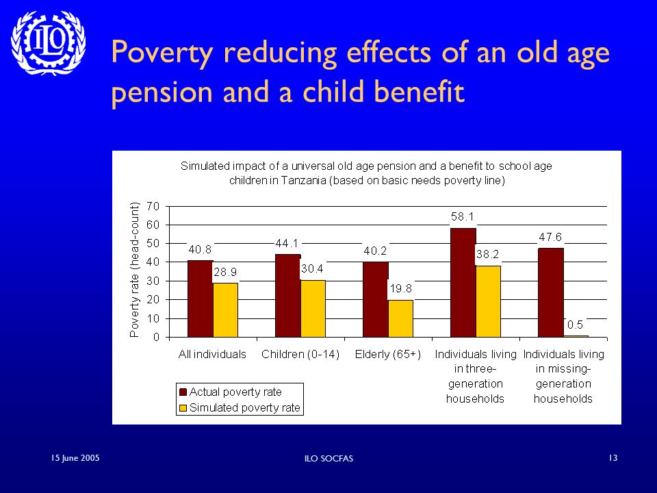 15 June 2005 ILO SOCFAS 13 Poverty reducing effects of an old age pension and a child benefit