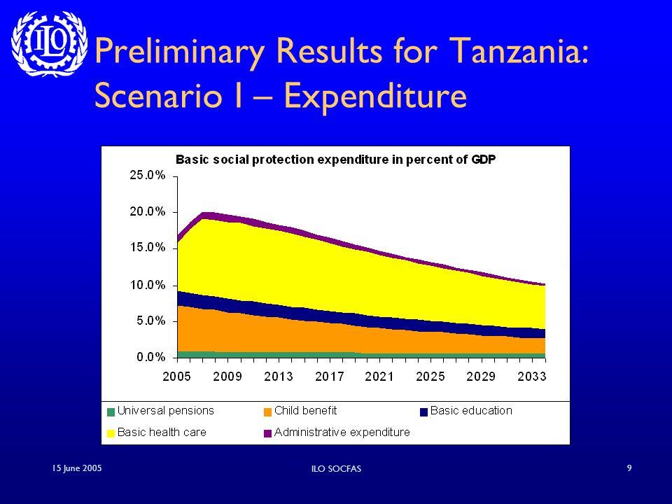 15 June 2005 ILO SOCFAS 9 Preliminary Results for Tanzania: Scenario I – Expenditure