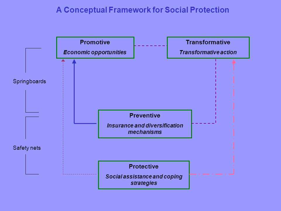 Protective Social assistance and coping strategies Preventive Insurance and diversification mechanisms Promotive Economic opportunities Transformative Transformative action Springboards Safety nets A Conceptual Framework for Social Protection