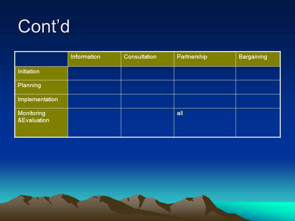 Contd InformationConsultationPartnershipBargaining Initiation Planning Implementation Monitoring &Evaluation all
