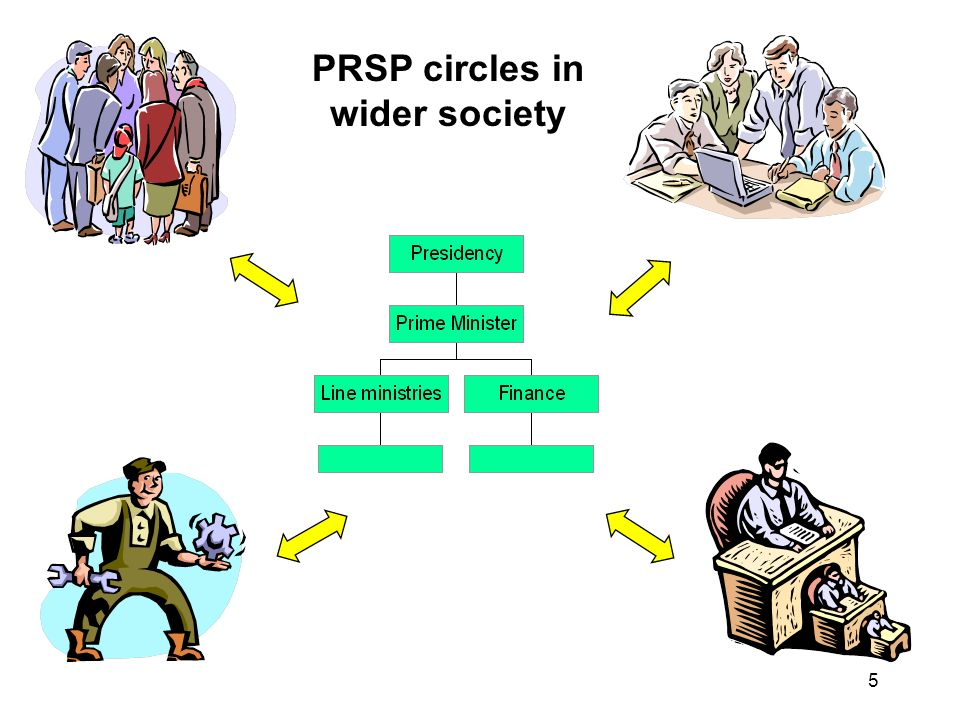 6 PRSP: how was it done until now? Example: Civil Society