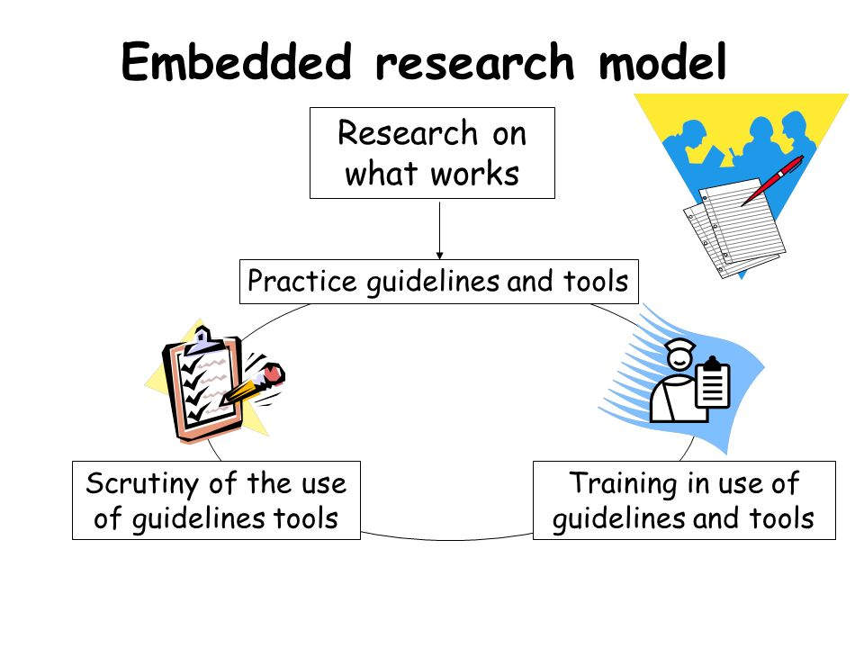 Embedded research model Research on what works Practice guidelines and tools Training in use of guidelines and tools Scrutiny of the use of guidelines