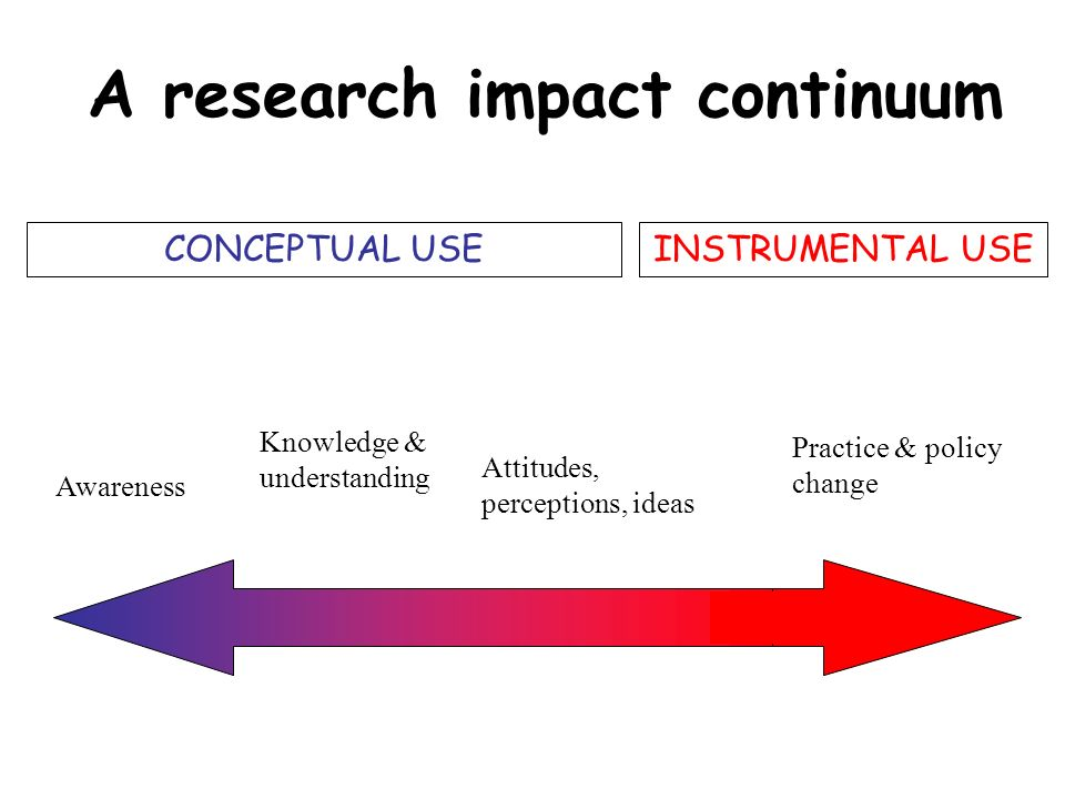 A research impact continuum Awareness Attitudes, perceptions, ideas Knowledge & understanding Practice & policy change CONCEPTUAL USEINSTRUMENTAL USE