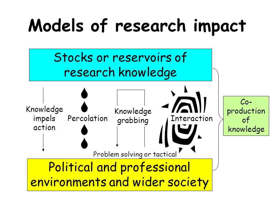 Models of research impact Stocks or reservoirs of research knowledge Political and professional environments and wider society Knowledge impels action Percolation Knowledge grabbing Problem solving or tactical Interaction Co- production of knowledge
