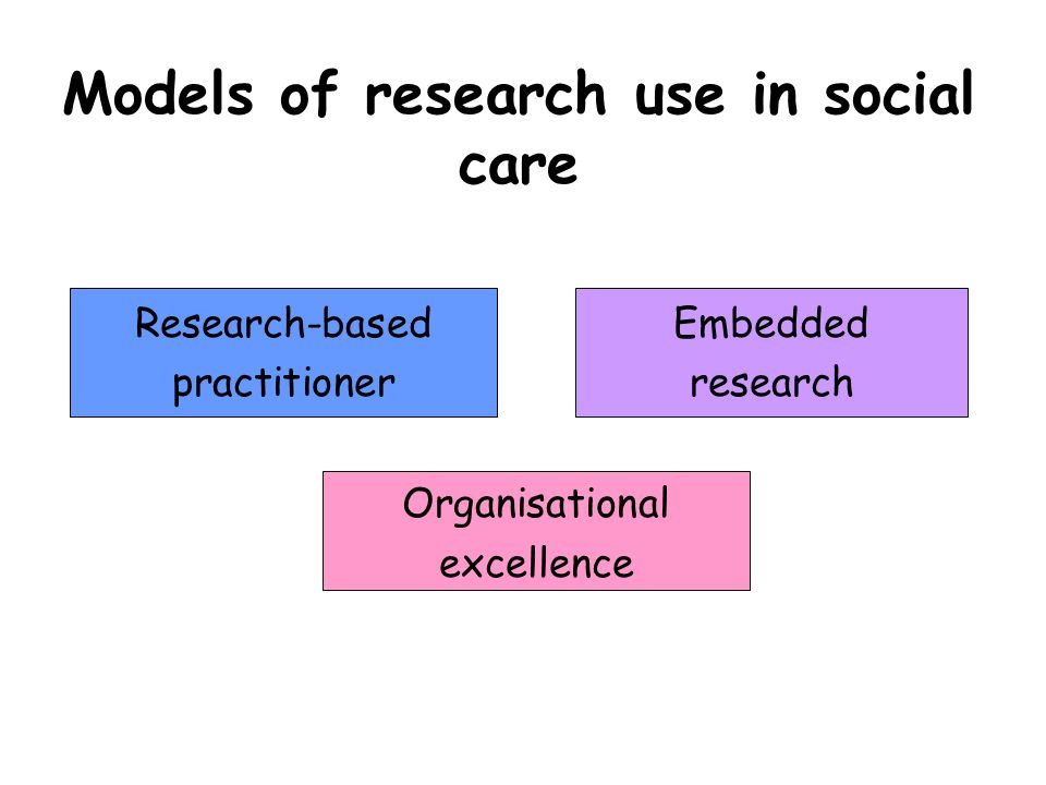 Models of research use in social care Research-based practitioner Embedded research Organisational excellence
