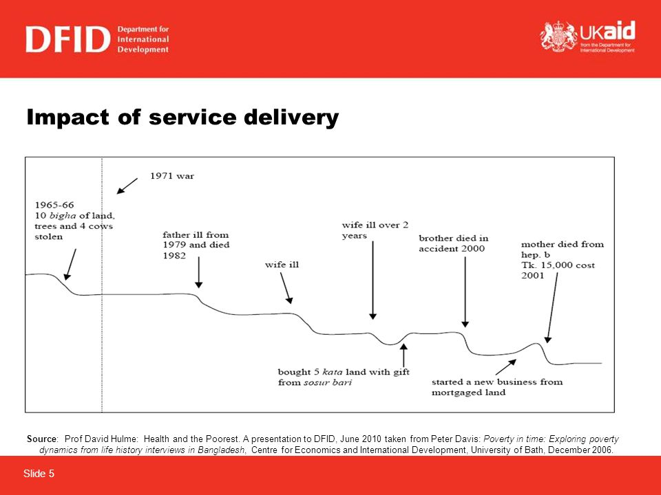 Slide 5 Impact of service delivery Source: Prof David Hulme: Health and the Poorest.
