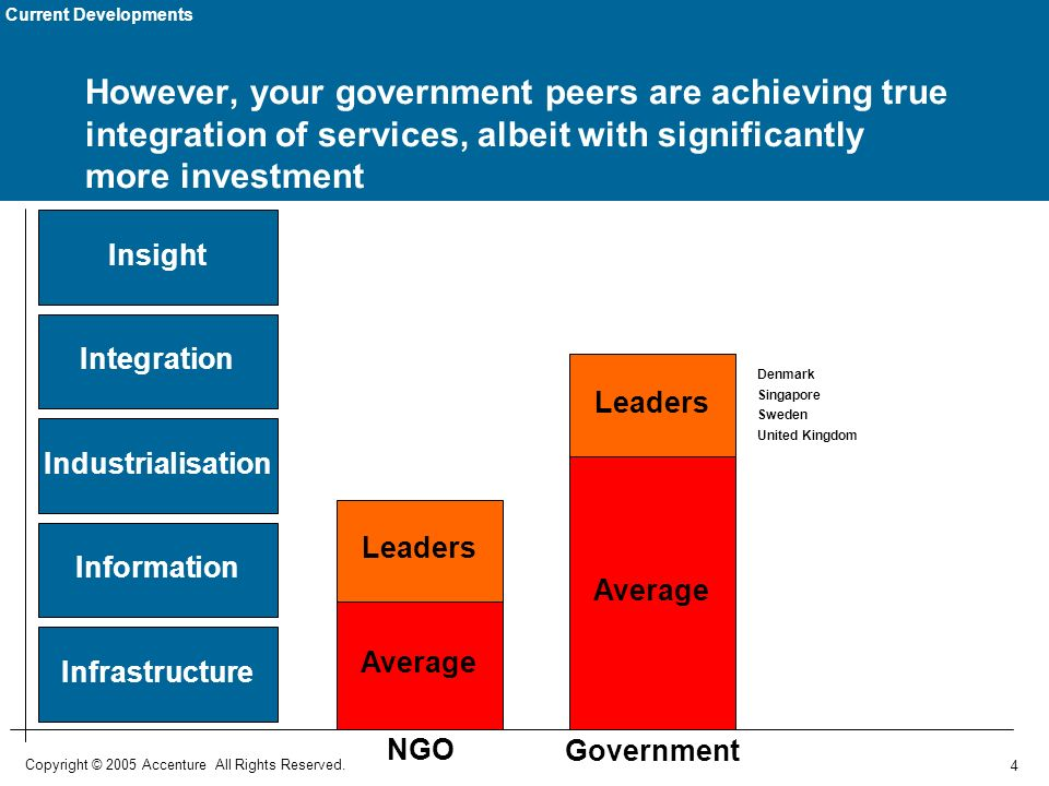 4 Copyright © 2005 Accenture All Rights Reserved. However, your government peers are achieving true integration of services, albeit with significantly