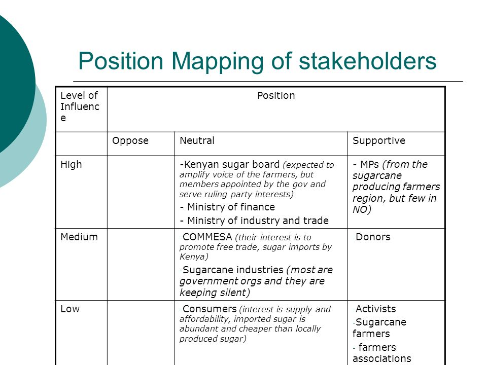 Position Mapping of stakeholders Level of Influenc e Position OpposeNeutralSupportive High-Kenyan sugar board (expected to amplify voice of the farmers, but members appointed by the gov and serve ruling party interests) - Ministry of finance - Ministry of industry and trade - MPs (from the sugarcane producing farmers region, but few in NO) Medium - COMMESA (their interest is to promote free trade, sugar imports by Kenya) - Sugarcane industries (most are government orgs and they are keeping silent) - Donors Low - Consumers (interest is supply and affordability, imported sugar is abundant and cheaper than locally produced sugar) - Activists - Sugarcane farmers - farmers associations