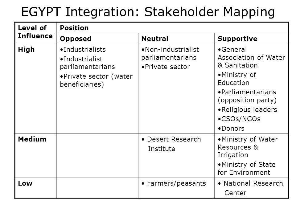 EGYPT Integration: Stakeholder Mapping Level of Influence Position OpposedNeutralSupportive HighIndustrialists Industrialist parliamentarians Private sector (water beneficiaries) Non-industrialist parliamentarians Private sector General Association of Water & Sanitation Ministry of Education Parliamentarians (opposition party) Religious leaders CSOs/NGOs Donors Medium Desert Research Institute Ministry of Water Resources & Irrigation Ministry of State for Environment Low Farmers/peasants National Research Center