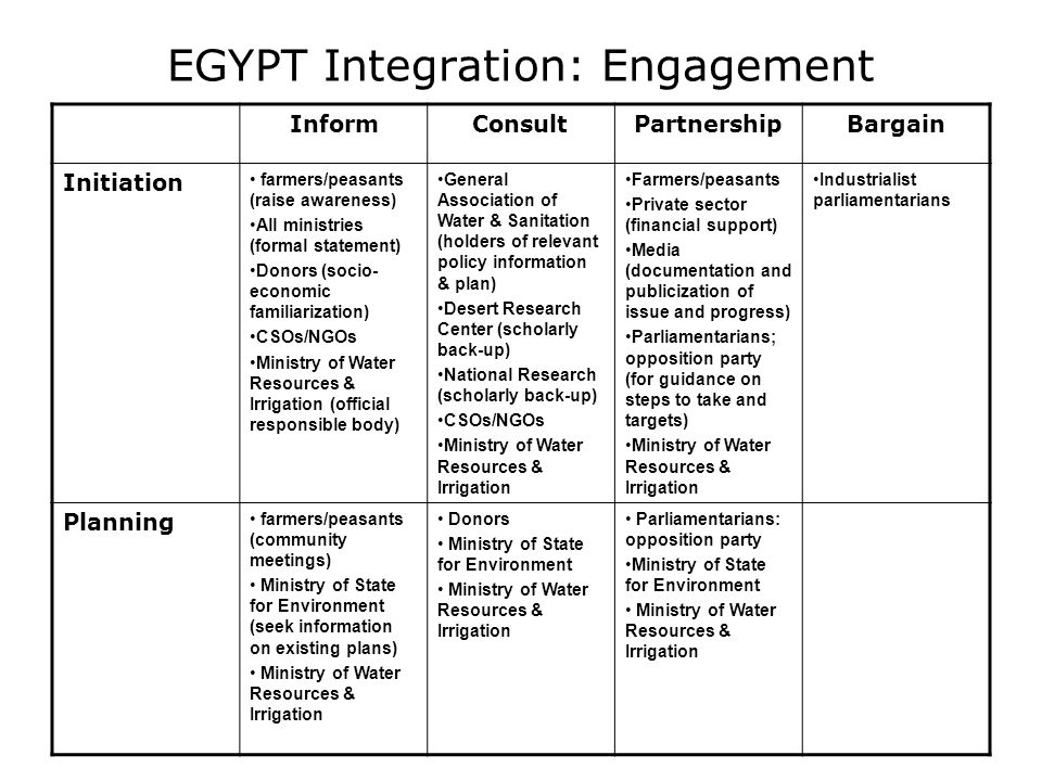 EGYPT Integration: Engagement InformConsultPartnershipBargain Initiation farmers/peasants (raise awareness) All ministries (formal statement) Donors (socio- economic familiarization) CSOs/NGOs Ministry of Water Resources & Irrigation (official responsible body) General Association of Water & Sanitation (holders of relevant policy information & plan) Desert Research Center (scholarly back-up) National Research (scholarly back-up) CSOs/NGOs Ministry of Water Resources & Irrigation Farmers/peasants Private sector (financial support) Media (documentation and publicization of issue and progress) Parliamentarians; opposition party (for guidance on steps to take and targets) Ministry of Water Resources & Irrigation Industrialist parliamentarians Planning farmers/peasants (community meetings) Ministry of State for Environment (seek information on existing plans) Ministry of Water Resources & Irrigation Donors Ministry of State for Environment Ministry of Water Resources & Irrigation Parliamentarians: opposition party Ministry of State for Environment Ministry of Water Resources & Irrigation