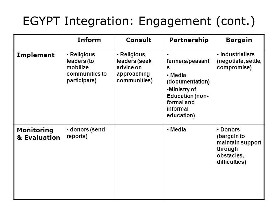 EGYPT Integration: Engagement (cont.) InformConsultPartnershipBargain Implement Religious leaders (to mobilize communities to participate) Religious l