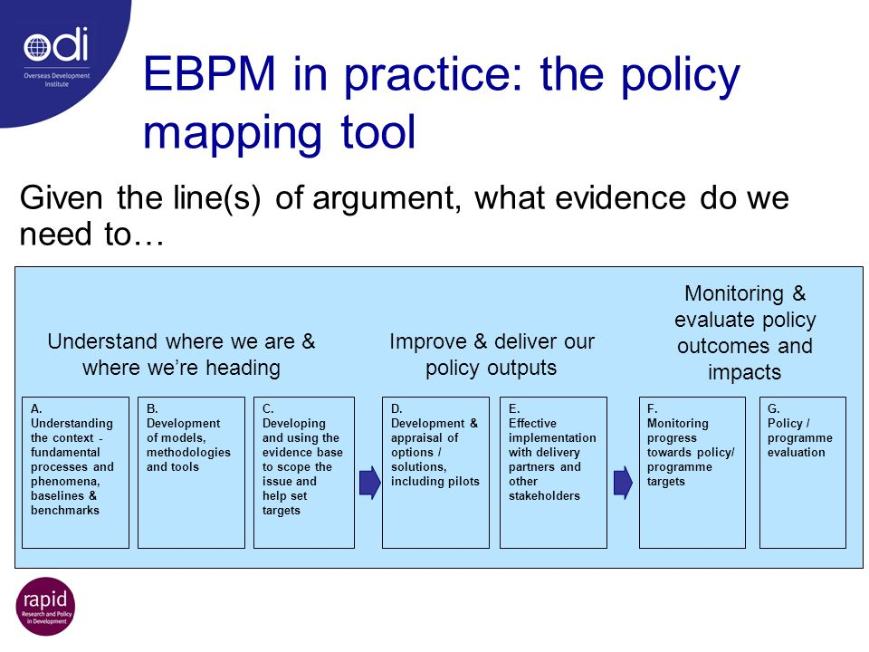 EBPM in practice: the policy mapping tool Given the line(s) of argument, what evidence do we need to… Understand where we are & where were heading Imp