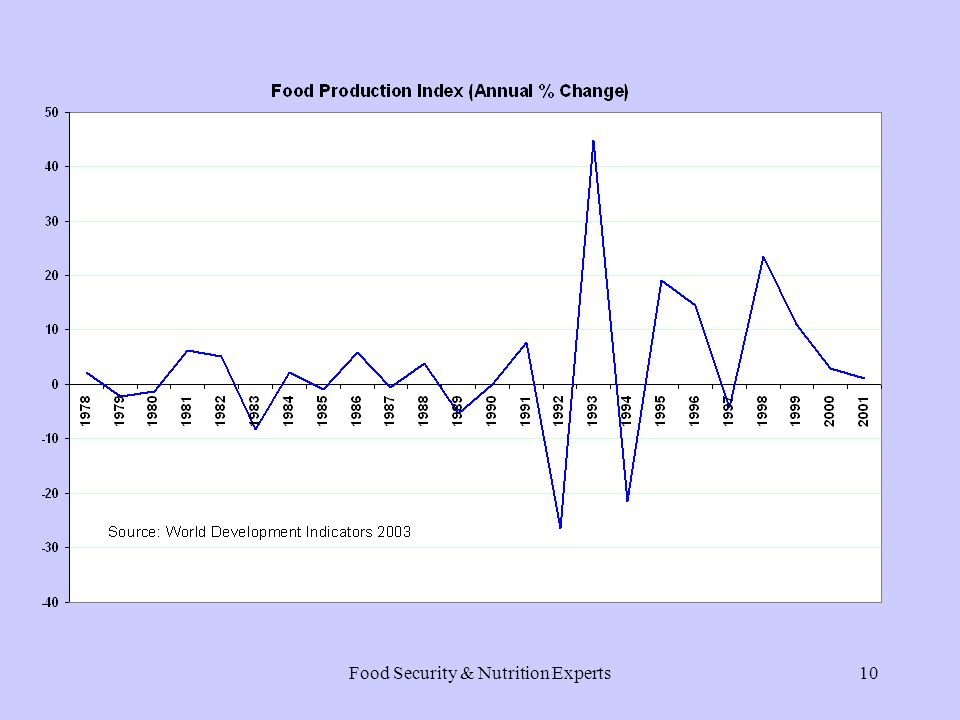 Food Security & Nutrition Experts9 Domestic Production Food production index Maize production trend Estate and smallholder agriculture Agriculture as % of recurrent expenditure Constraints to agricultural production