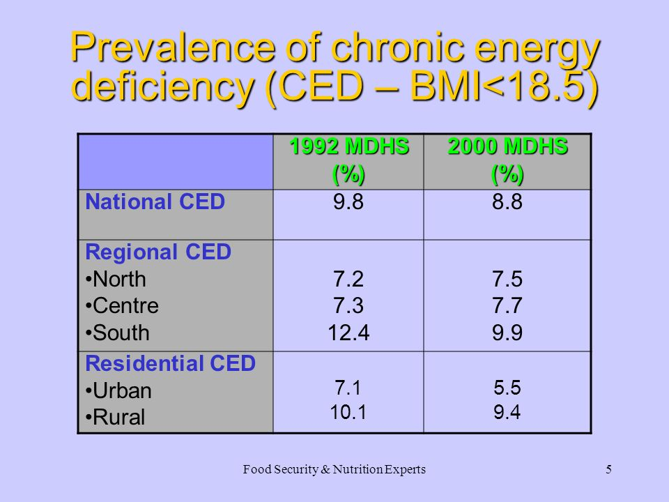 Food Security & Nutrition Experts5 Prevalence of chronic energy deficiency (CED – BMI<18.5) 1992 MDHS (%) 2000 MDHS (%) National CED9.88.8 Regional CED North Centre South 7.2 7.3 12.4 7.5 7.7 9.9 Residential CED Urban Rural 7.1 10.1 5.5 9.4