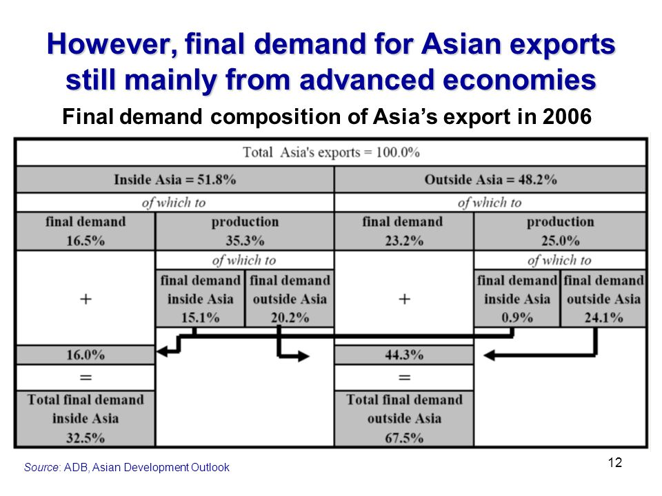However, final demand for Asian exports still mainly from advanced economies Source: ADB, Asian Development Outlook Final demand composition of Asias export in 2006 12