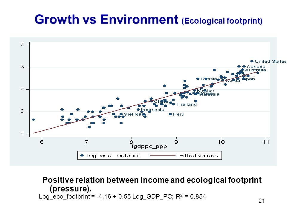 21 Growth vs Environment (Ecological footprint) Positive relation between income and ecological footprint (pressure).