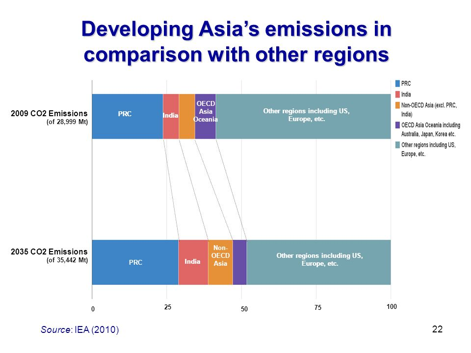Source: IEA (2010) Developing Asias emissions in comparison with other regions 2009 CO2 Emissions (of 28,999 Mt) 2035 CO2 Emissions (of 35,442 Mt) 25 50 75 100 0 PRC Other regions including US, Europe, etc.