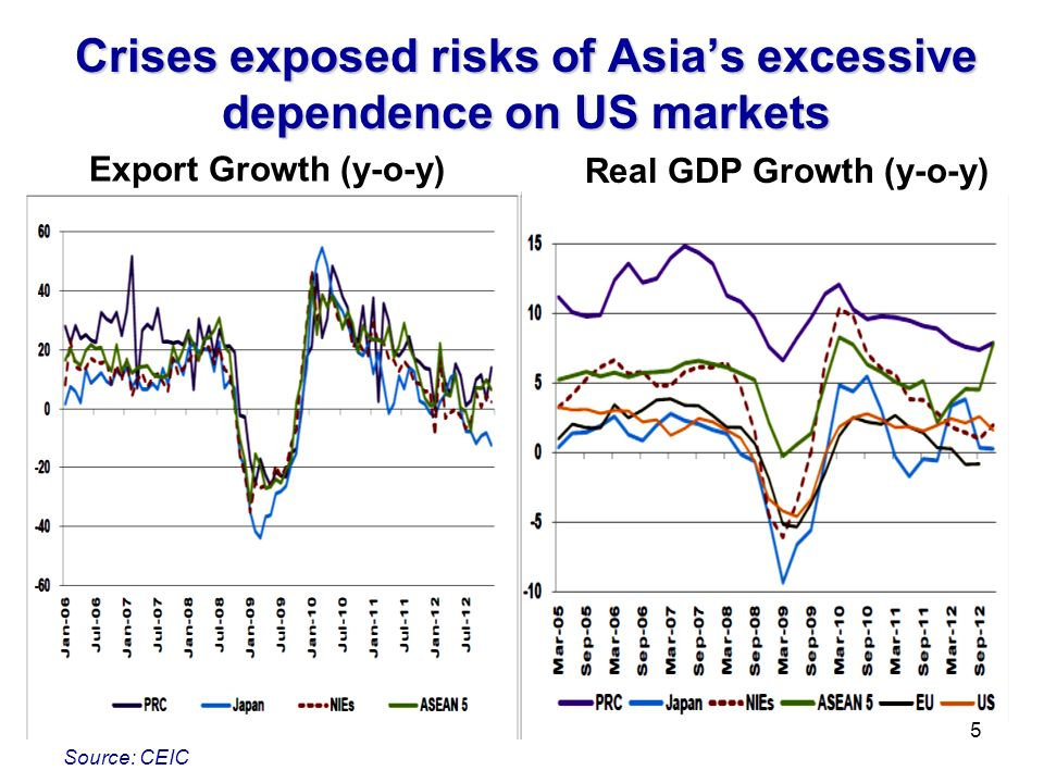 Crises exposed risks of Asias excessive dependence on US markets Source: CEIC Export Growth (y-o-y) Real GDP Growth (y-o-y) 5