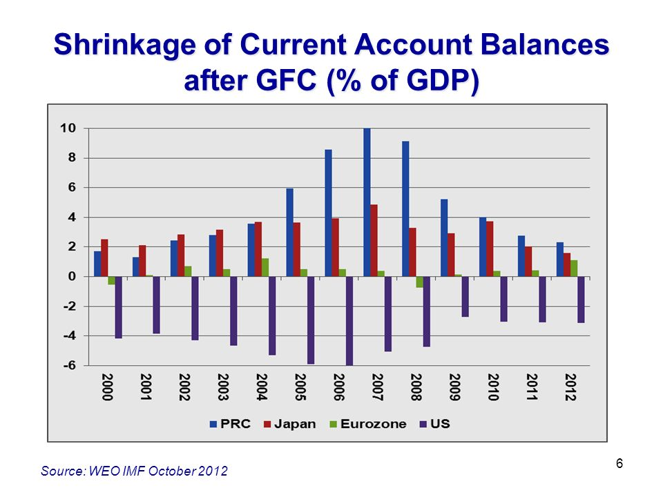 Shrinkage of Current Account Balances after GFC (% of GDP) 6 Source: WEO IMF October 2012