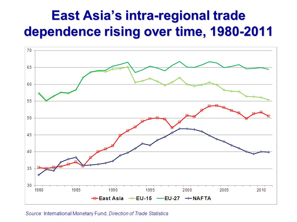 East Asias intra-regional trade dependence rising over time, 1980-2011 Source: International Monetary Fund, Direction of Trade Statistics