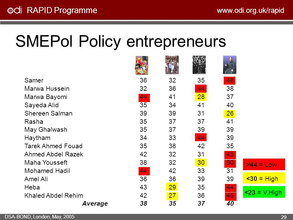 RAPID Programme   DSA-BOND, London, May, Samer Marwa Hussein Marwa Bayomi Sayeda Alid Shereen Salman Rasha May Ghalwash Haytham Tarek Ahmed Fouad Ahmed Abdel Razek Maha Yousseft Mohamed Hadil Amel Ali Heba Khaled Abdel Rehim Average >44 = Low SMEPol Policy entrepreneurs <23 = V.High <30 = High