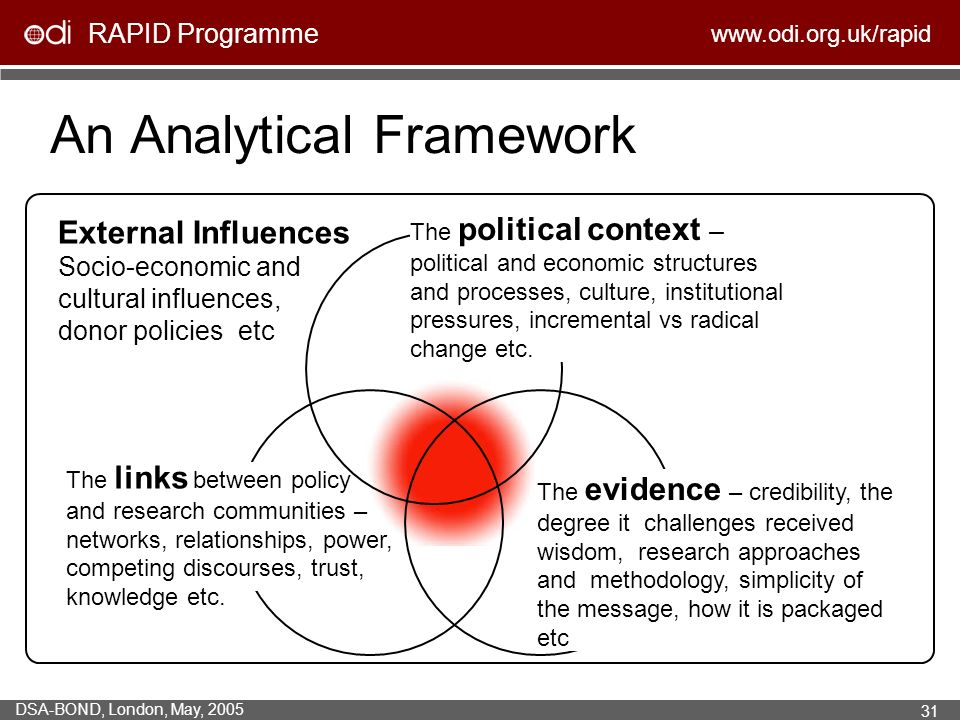 RAPID Programme   DSA-BOND, London, May, An Analytical Framework The political context – political and economic structures and processes, culture, institutional pressures, incremental vs radical change etc.