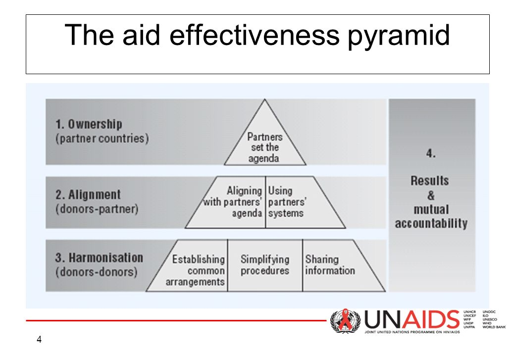 4 The aid effectiveness pyramid