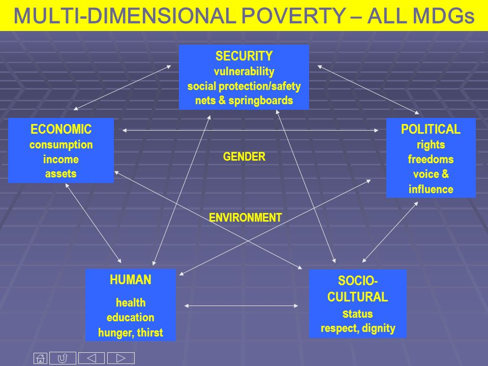 MULTI-DIMENSIONAL POVERTY – ALL MDGs SECURITY vulnerability social protection/safety nets & springboards POLITICAL rights freedoms voice & influence S