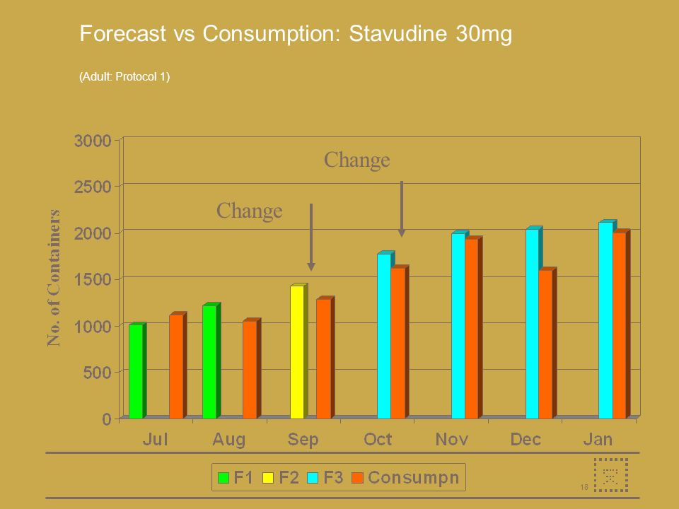 18 Forecast vs Consumption: Stavudine 30mg (Adult: Protocol 1) Change