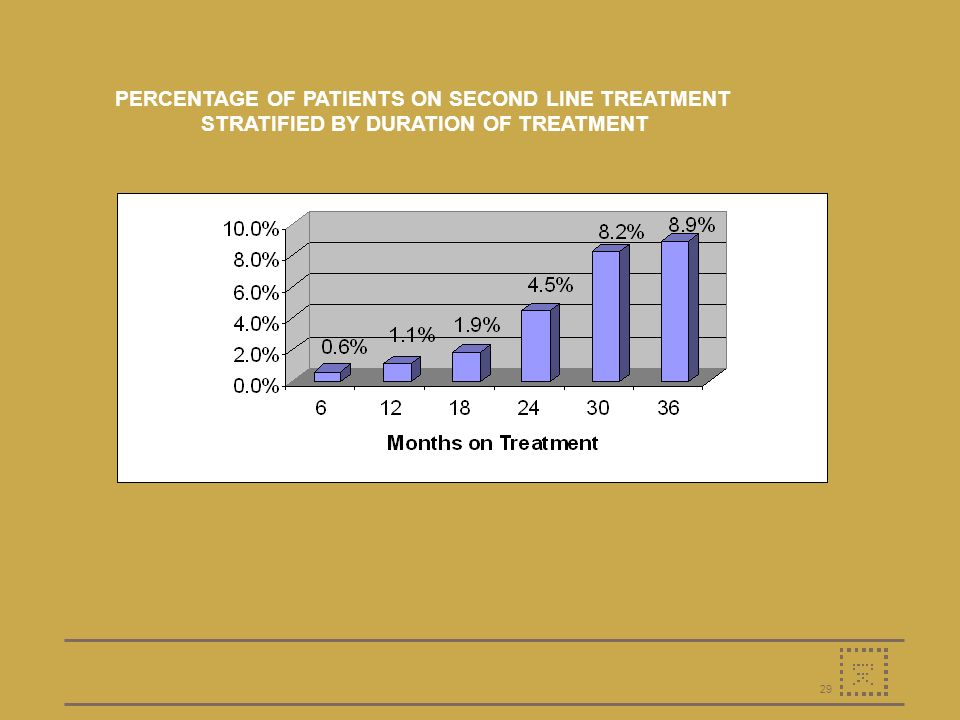 29 PERCENTAGE OF PATIENTS ON SECOND LINE TREATMENT STRATIFIED BY DURATION OF TREATMENT
