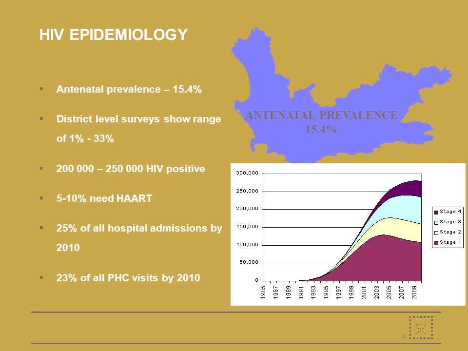 9 HIV EPIDEMIOLOGY Antenatal prevalence – 15.4% District level surveys show range of 1% - 33% 200 000 – 250 000 HIV positive 5-10% need HAART 25% of all hospital admissions by 2010 23% of all PHC visits by 2010 ANTENATAL PREVALENCE 15.4%