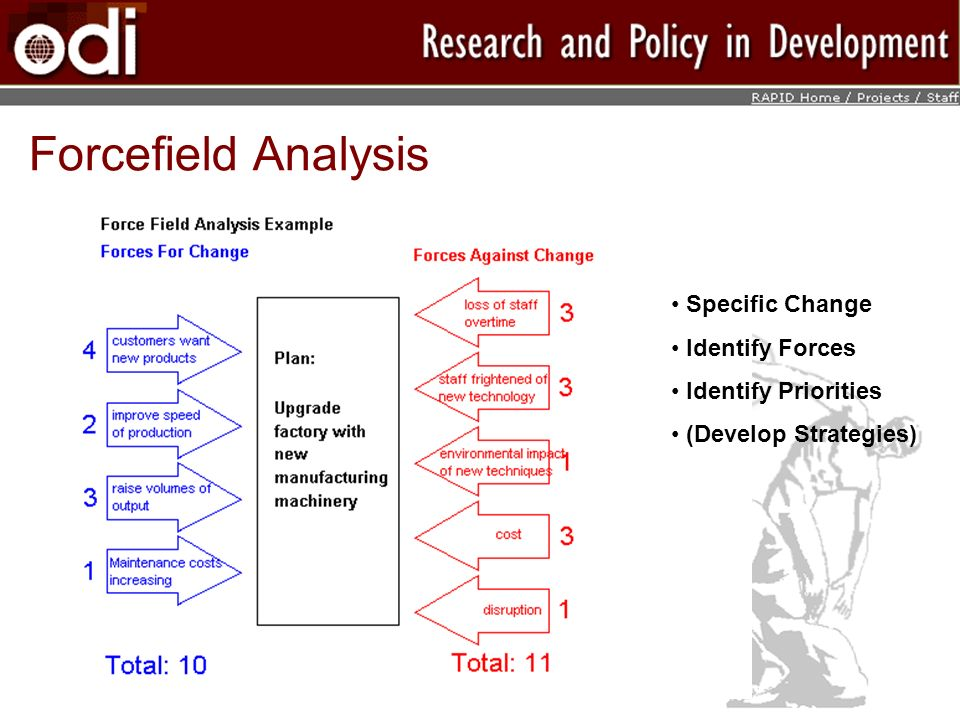 Forcefield Analysis Specific Change Identify Forces Identify Priorities (Develop Strategies)
