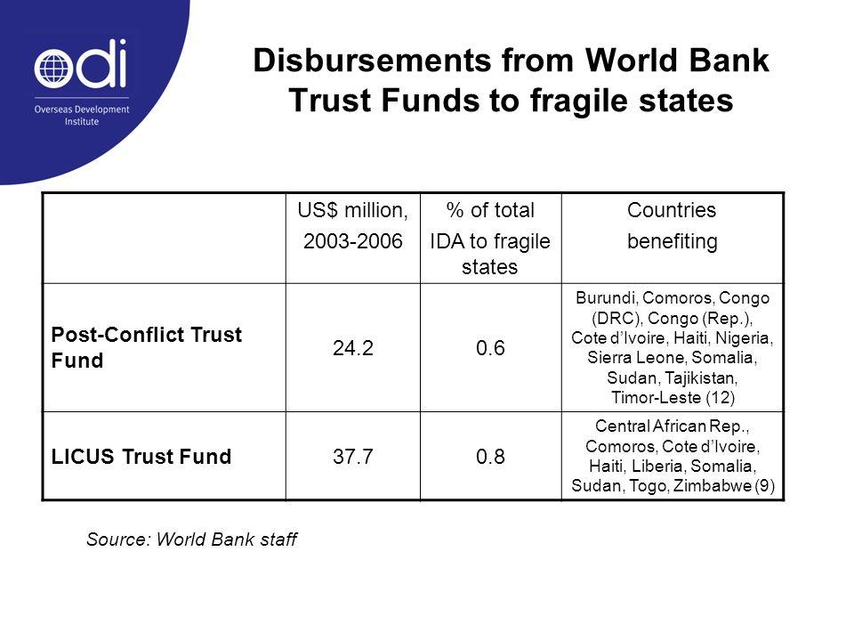 Disbursements from World Bank Trust Funds to fragile states US$ million, 2003-2006 % of total IDA to fragile states Countries benefiting Post-Conflict Trust Fund 24.20.6 Burundi, Comoros, Congo (DRC), Congo (Rep.), Cote dIvoire, Haiti, Nigeria, Sierra Leone, Somalia, Sudan, Tajikistan, Timor-Leste (12) LICUS Trust Fund37.70.8 Central African Rep., Comoros, Cote dIvoire, Haiti, Liberia, Somalia, Sudan, Togo, Zimbabwe (9) Source: World Bank staff